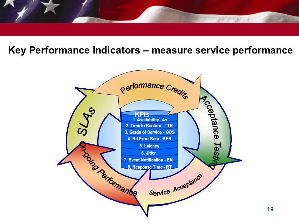 Key Performance Indicators – measure service performance