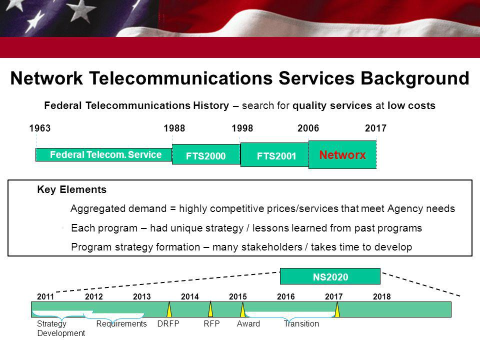 Network Telecommunications Services Background