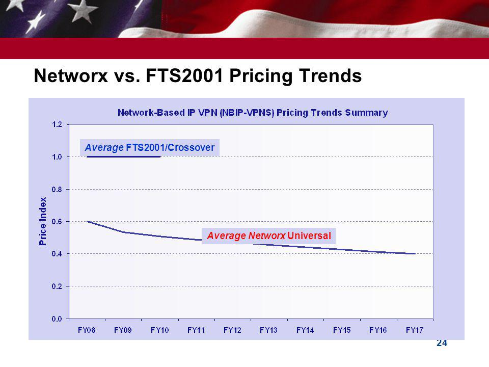 Networx vs. FTS2001 Pricing Trends