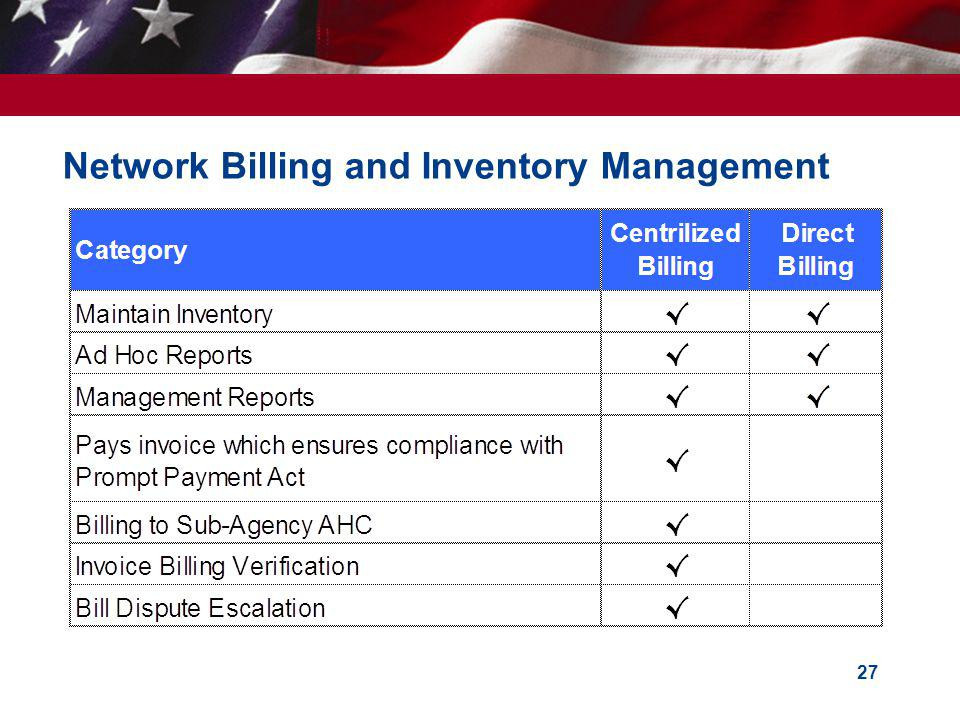 Network Billing and Inventory Management