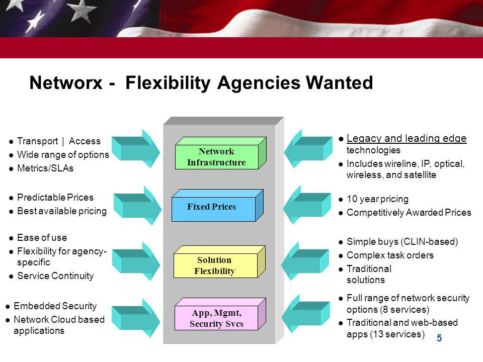Networx - Flexibility Agencies Wanted