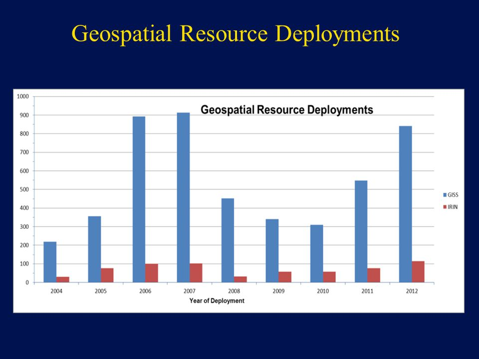 Geospatial Resource Deployments