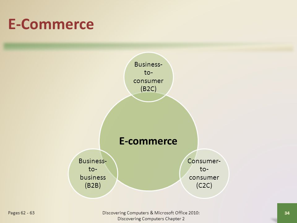 E-Commerce E-commerce Business-to-consumer (B2C)