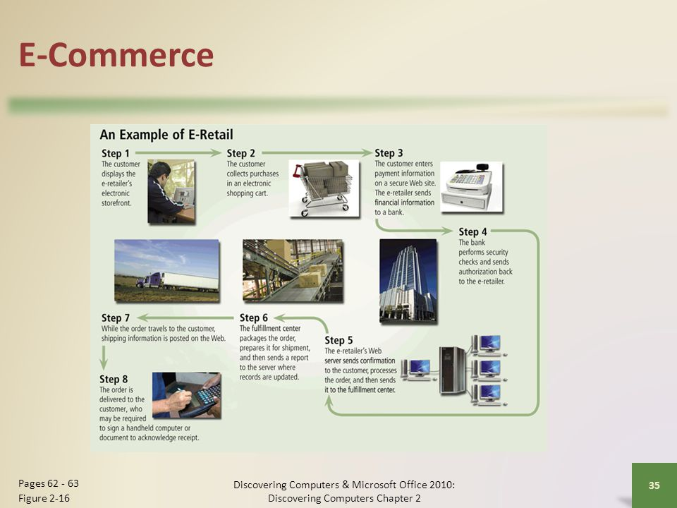E-Commerce Pages 62 - 63 Figure 2-16
