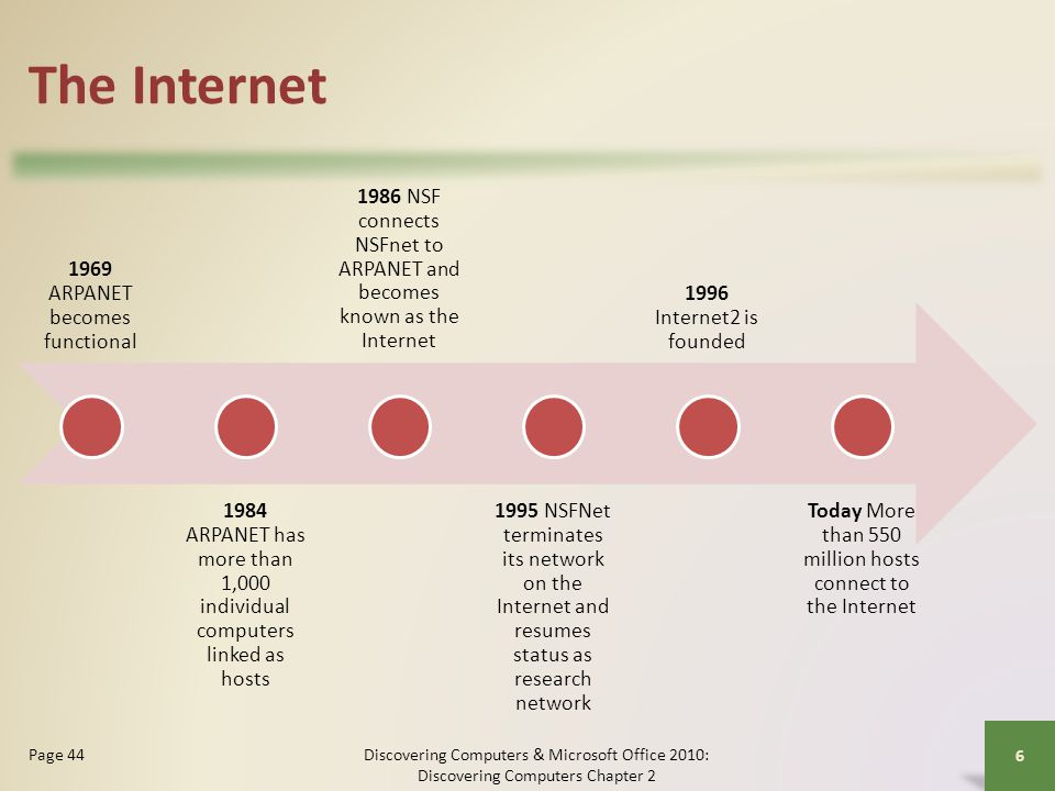 The Internet 1969 ARPANET becomes functional
