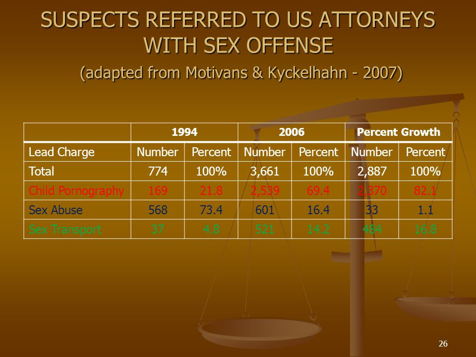 SUSPECTS REFERRED TO US ATTORNEYS WITH SEX OFFENSE (adapted from Motivans & Kyckelhahn - 2007)