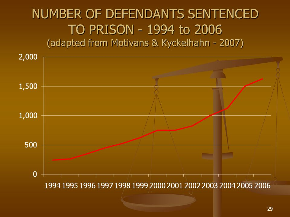 NUMBER OF DEFENDANTS SENTENCED TO PRISON - 1994 to 2006 (adapted from Motivans & Kyckelhahn - 2007)