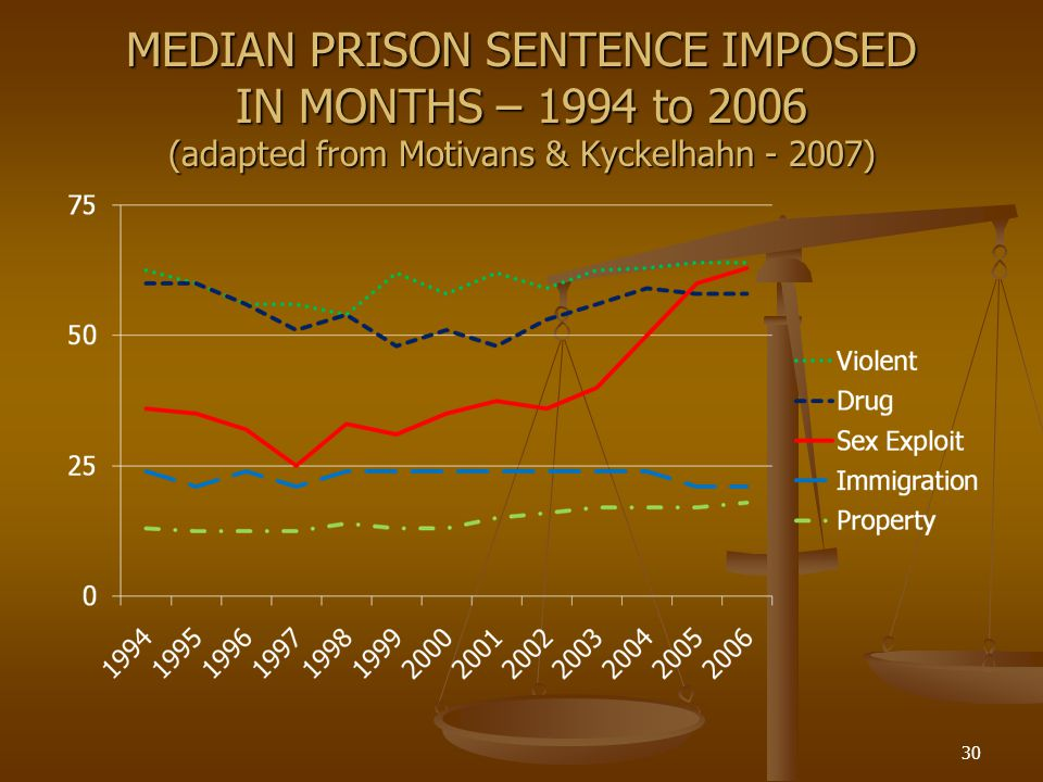 MEDIAN PRISON SENTENCE IMPOSED IN MONTHS – 1994 to 2006 (adapted from Motivans & Kyckelhahn - 2007)