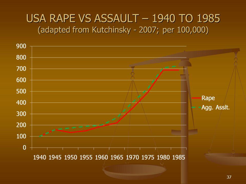 USA RAPE VS ASSAULT – 1940 TO 1985 (adapted from Kutchinsky - 2007; per 100,000)