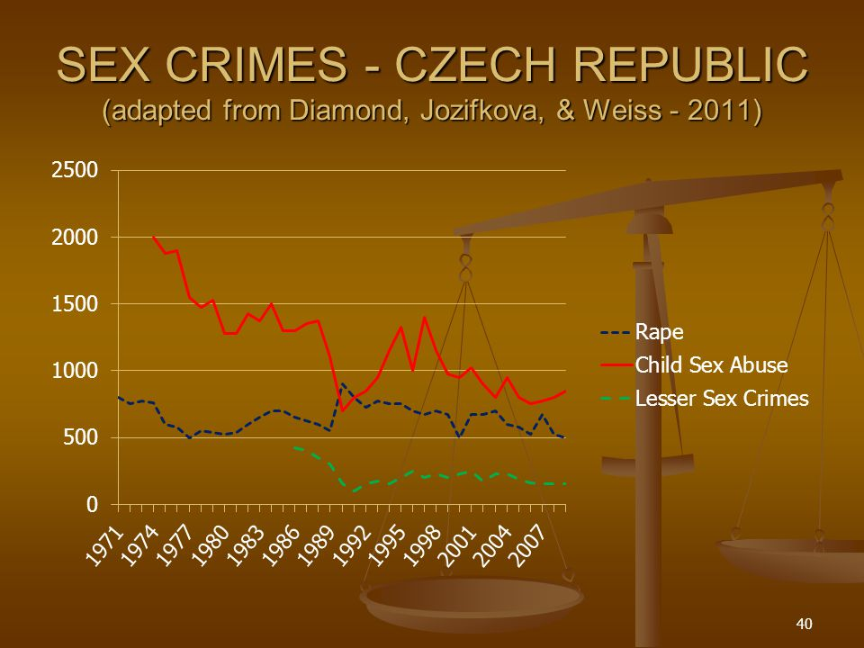 SEX CRIMES - CZECH REPUBLIC (adapted from Diamond, Jozifkova, & Weiss - 2011)