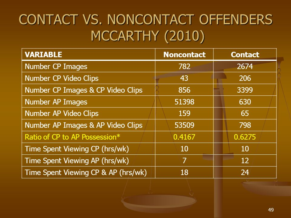 CONTACT VS. NONCONTACT OFFENDERS MCCARTHY (2010)