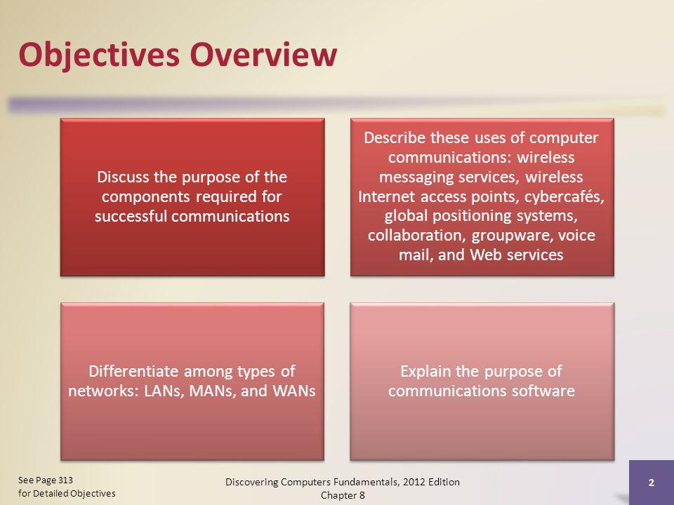 Objectives Overview Discuss the purpose of the components required for successful communications.
