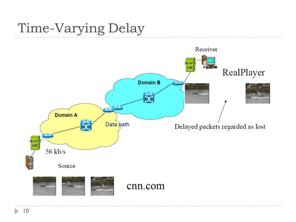 Time-Varying Delay
