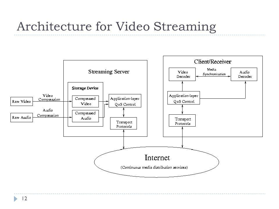 Architecture for Video Streaming