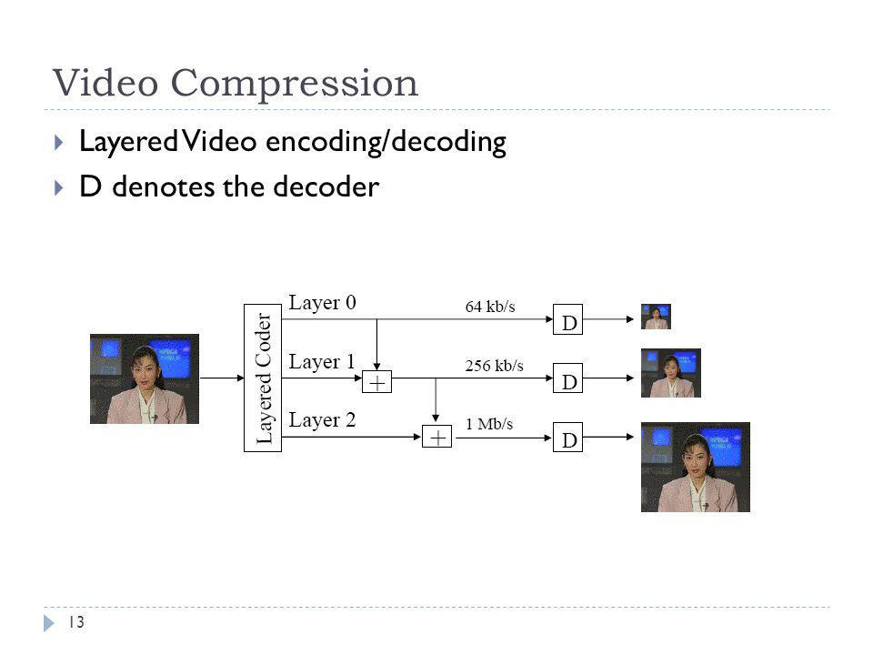 Video Compression Layered Video encoding/decoding