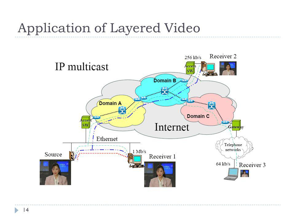 Application of Layered Video