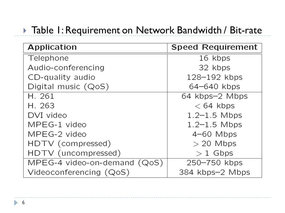 Table 1: Requirement on Network Bandwidth / Bit-rate