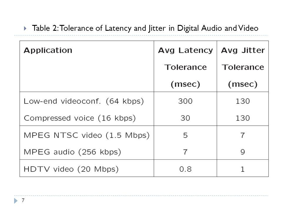 Table 2: Tolerance of Latency and Jitter in Digital Audio and Video