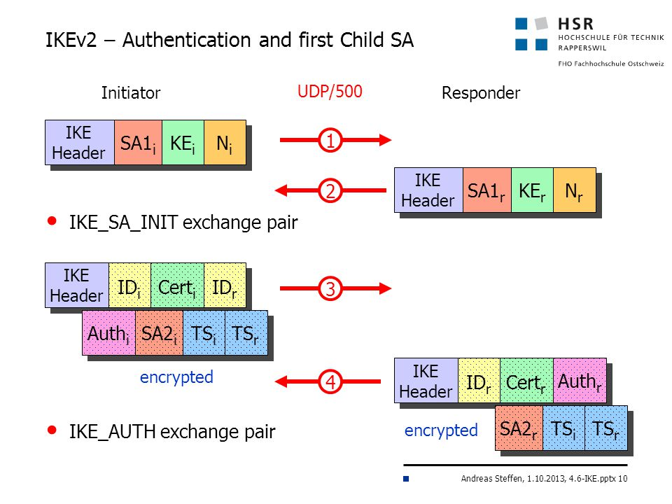IKEv2 – Authentication and first Child SA