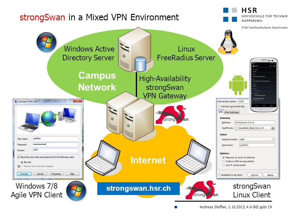strongSwan in a Mixed VPN Environment
