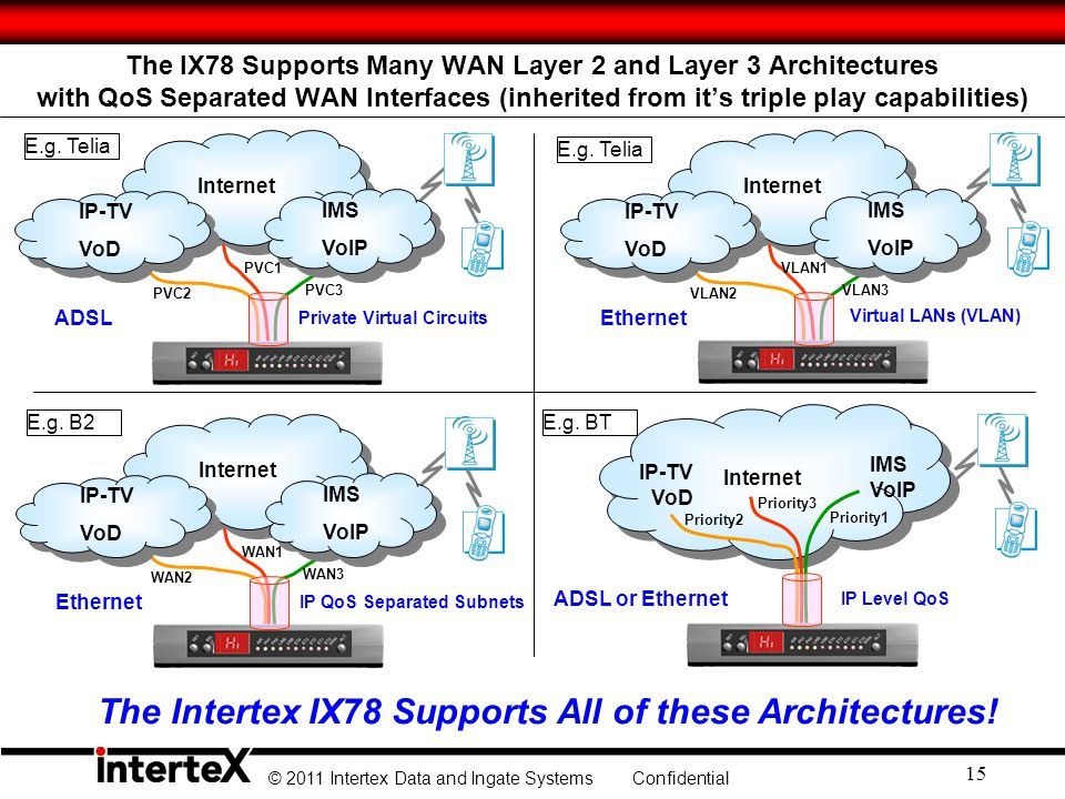The Intertex IX78 Supports All of these Architectures!