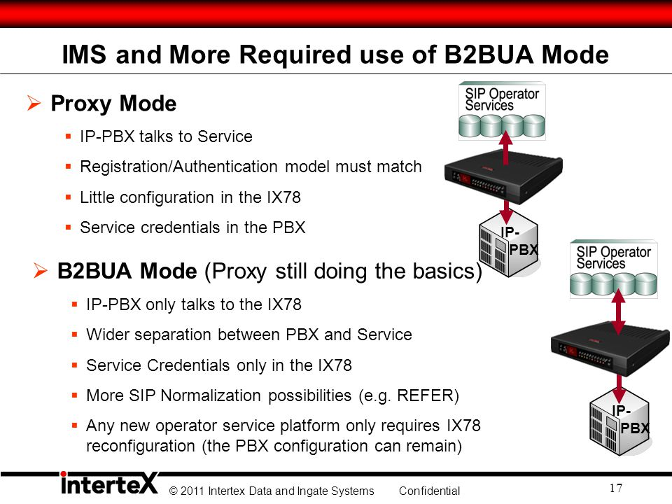 IMS and More Required use of B2BUA Mode