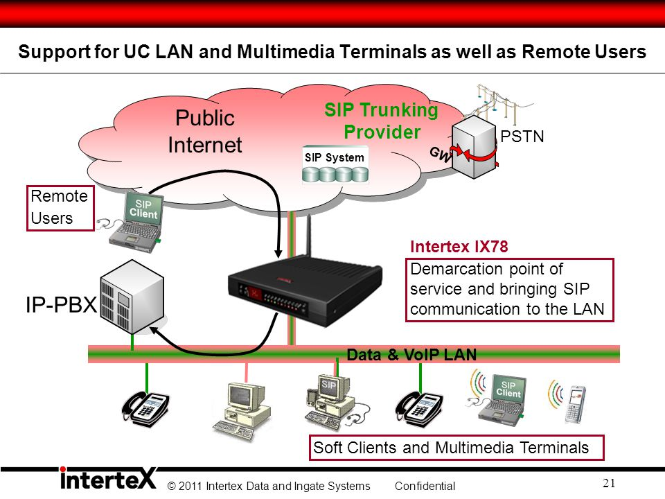 Support for UC LAN and Multimedia Terminals as well as Remote Users