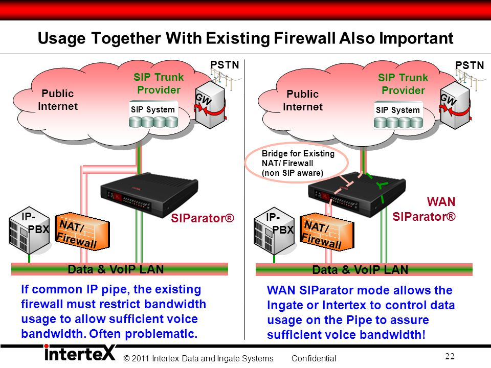 Usage Together With Existing Firewall Also Important