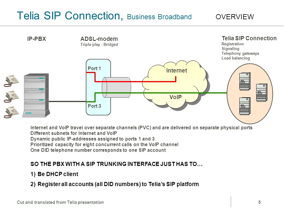 Telia SIP Connection, Business Broadband OVERVIEW