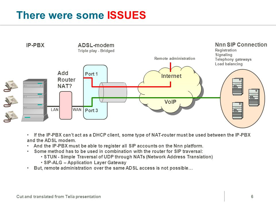 There were some ISSUES IP-PBX ADSL-modem Nnn SIP Connection Add Router
