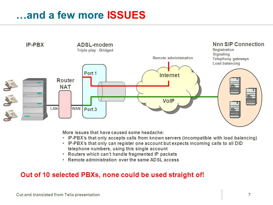 Header: Relation …and a few more ISSUES. IP-PBX. ADSL-modem. Triple play - Bridged. Nnn SIP Connection.