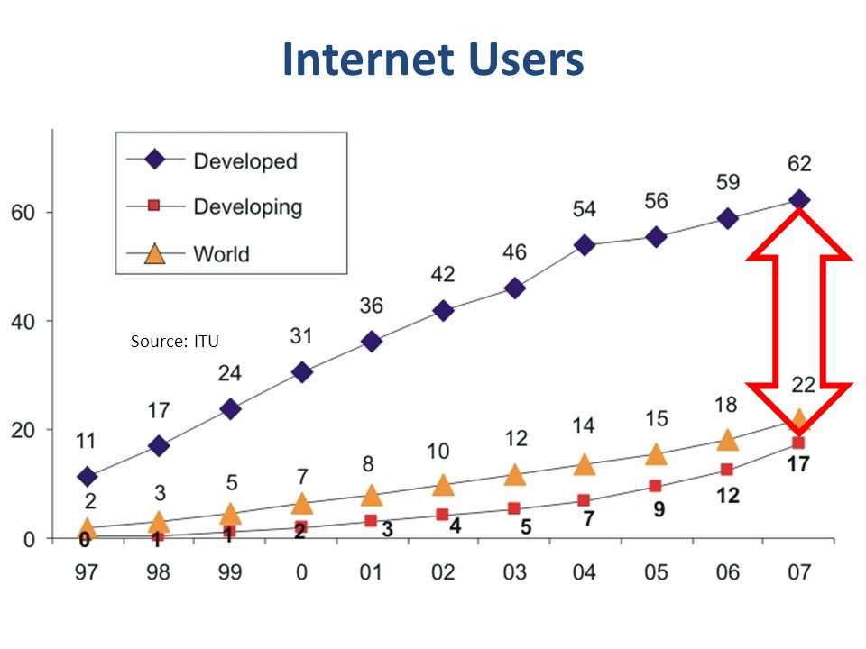 Access to 1.4 Billion Internet Users