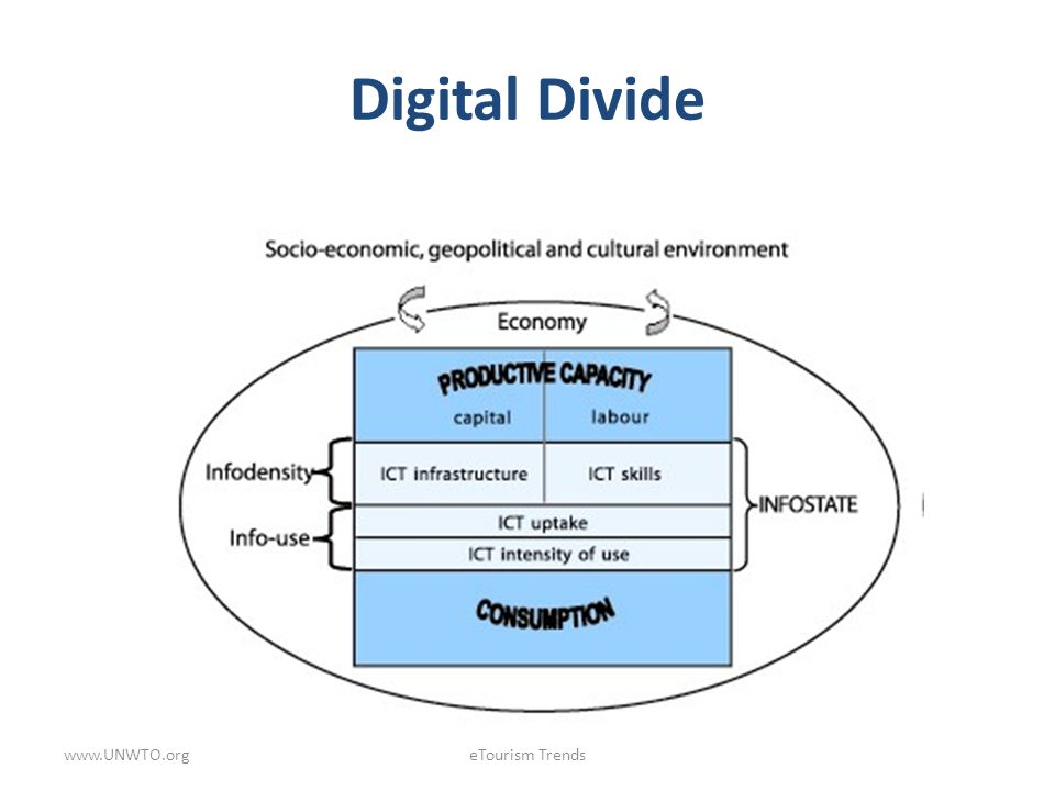 Digital Divide www.UNWTO.org eTourism Trends