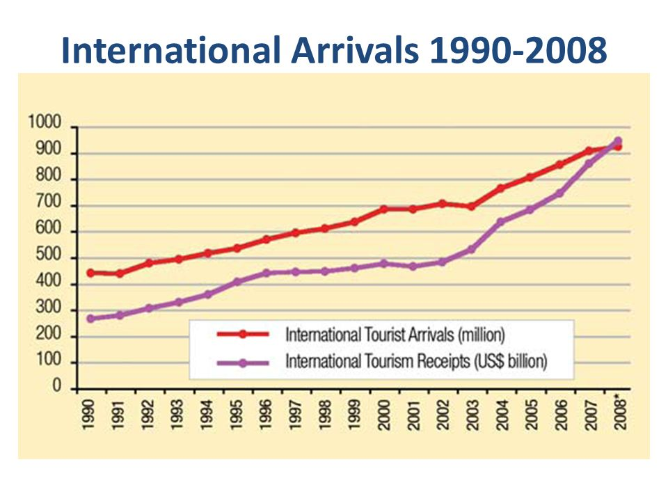 International Arrivals 1990-2008