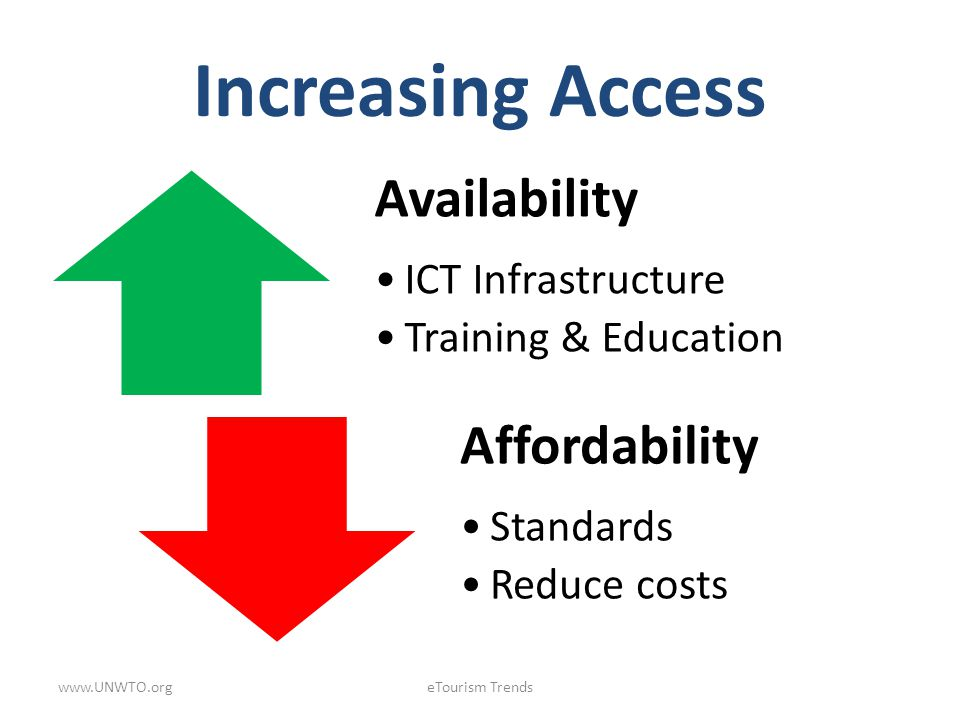 Increasing Access www.UNWTO.org eTourism Trends Availability