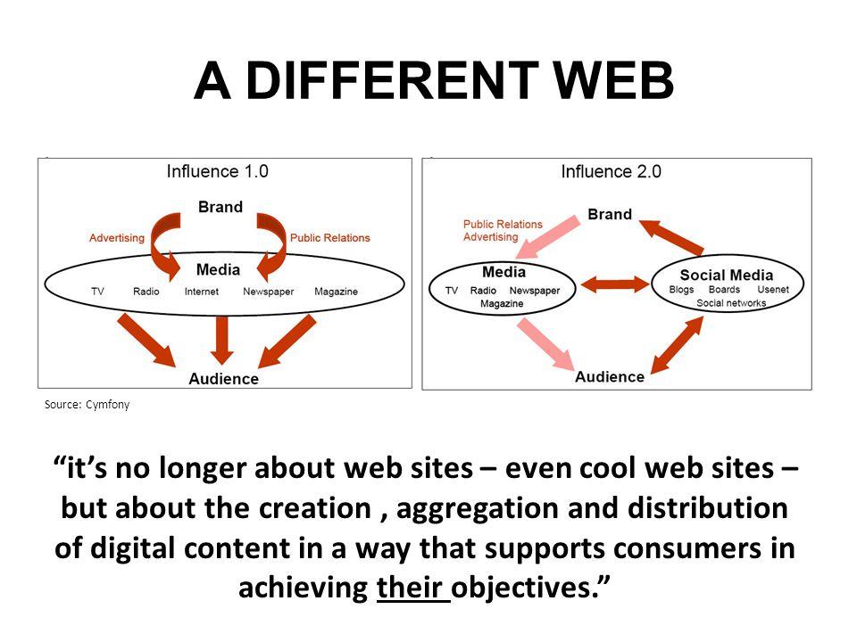 A DIFFERENT WEB Source: Cymfony.