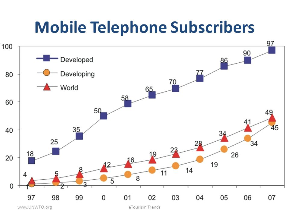 Mobile Telephone Subscribers