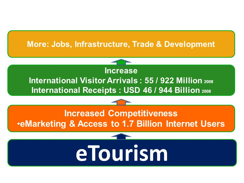 eTourism Increased Competitiveness