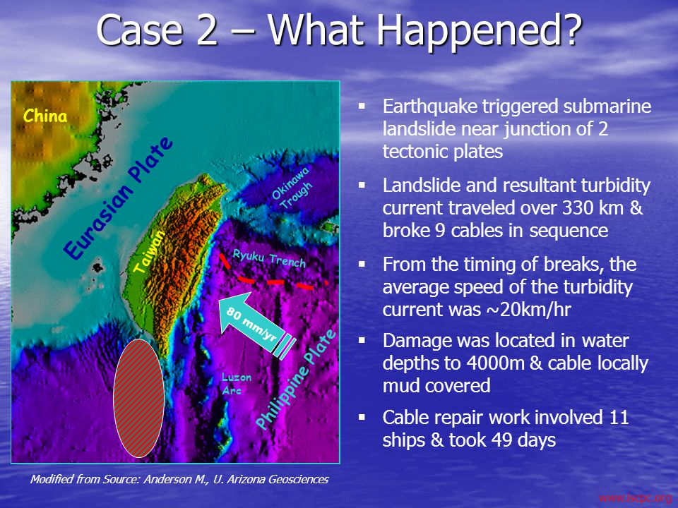 Modified from Source: Anderson M., U. Arizona Geosciences