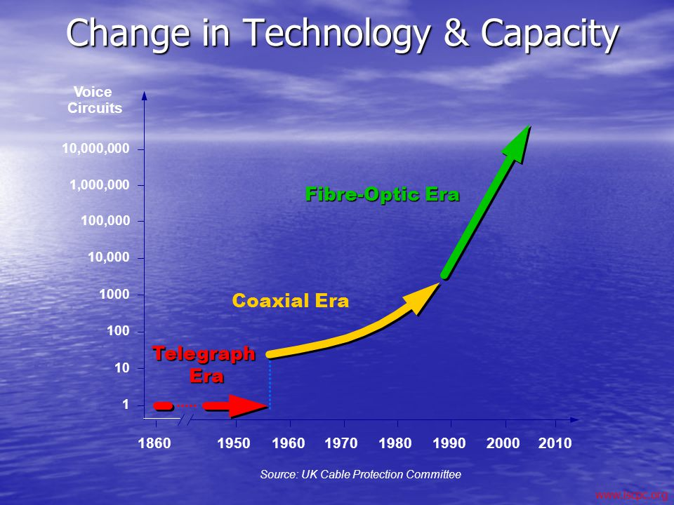 Change in Technology & Capacity