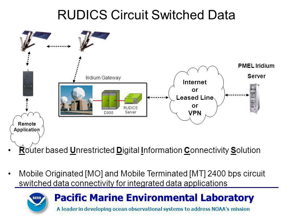 RUDICS Circuit Switched Data