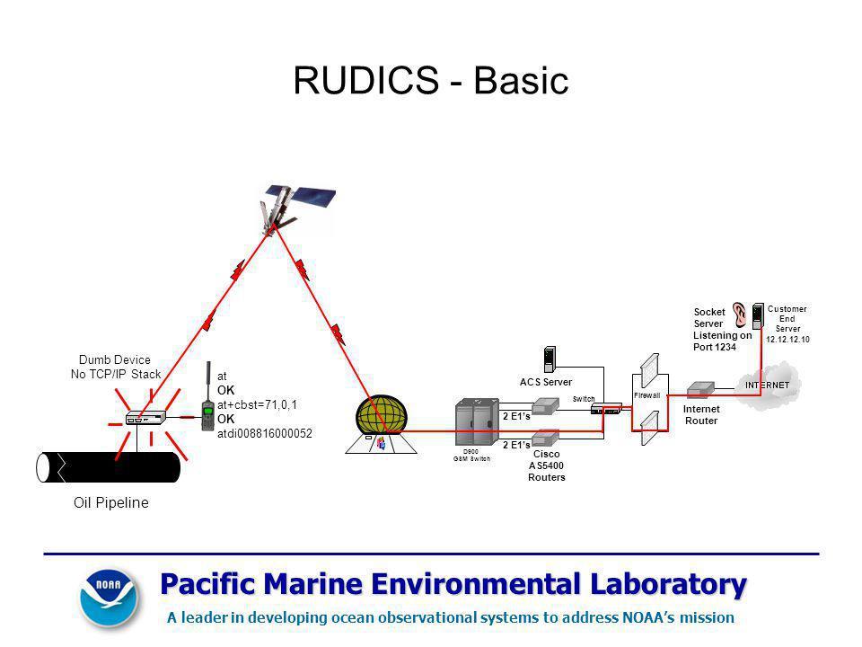 RUDICS - Basic Pacific Marine Environmental Laboratory Oil Pipeline