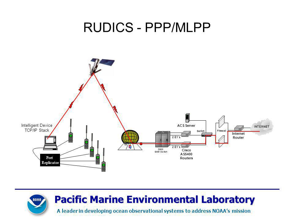 RUDICS - PPP/MLPP Pacific Marine Environmental Laboratory