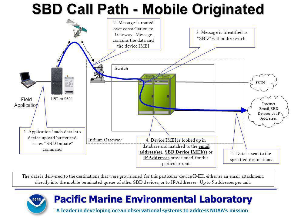 SBD Call Path - Mobile Originated