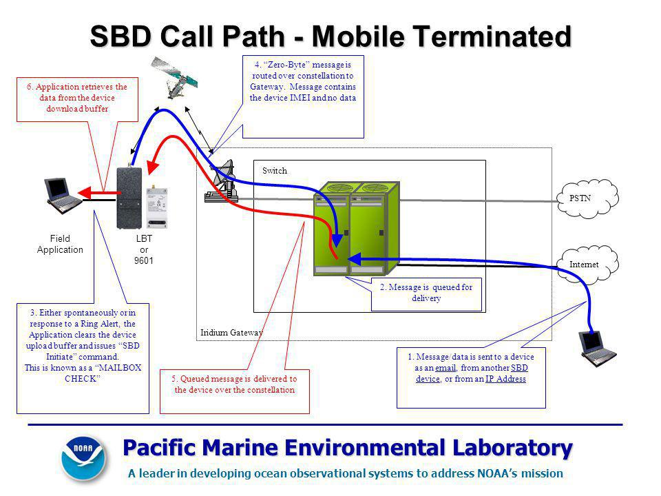 SBD Call Path - Mobile Terminated