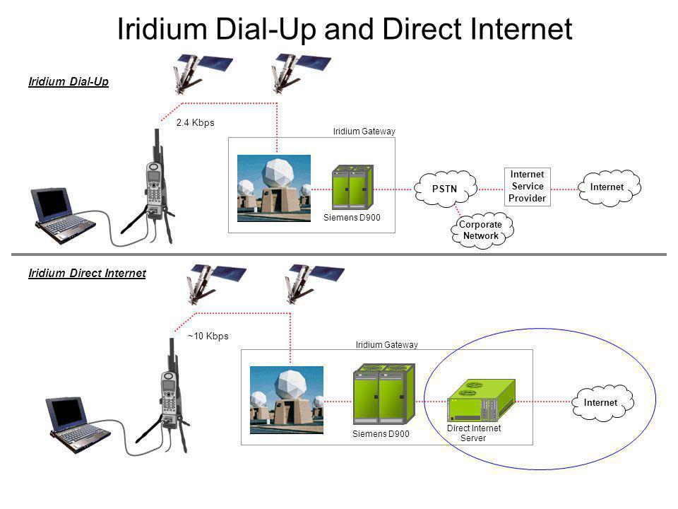 Iridium Dial-Up and Direct Internet