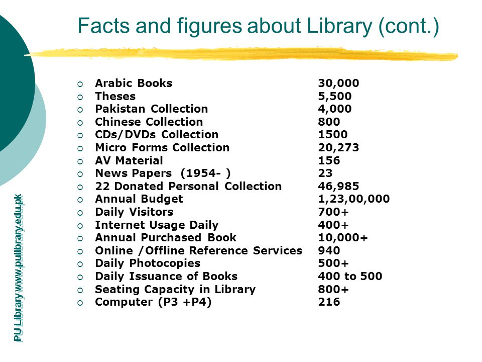 Facts and figures about Library (cont.)
