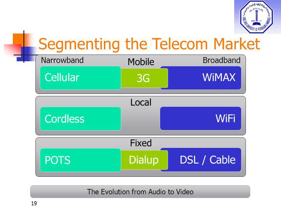 Segmenting the Telecom Market