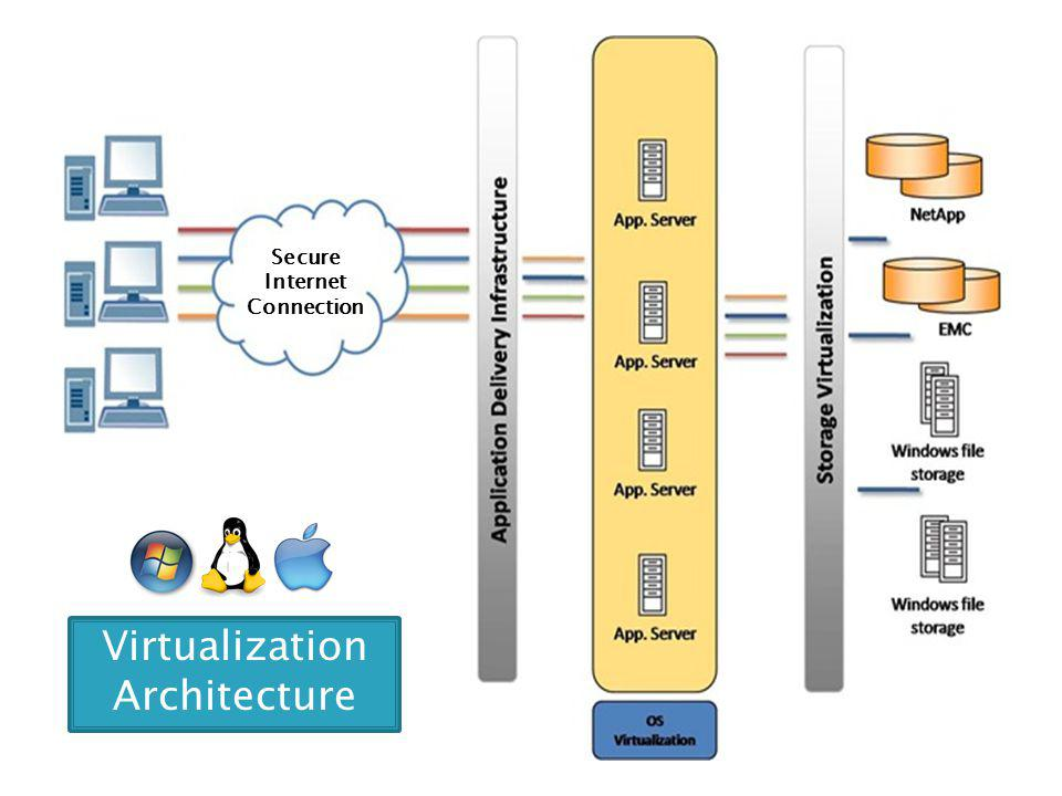 Secure Internet Connection Virtualization Architecture