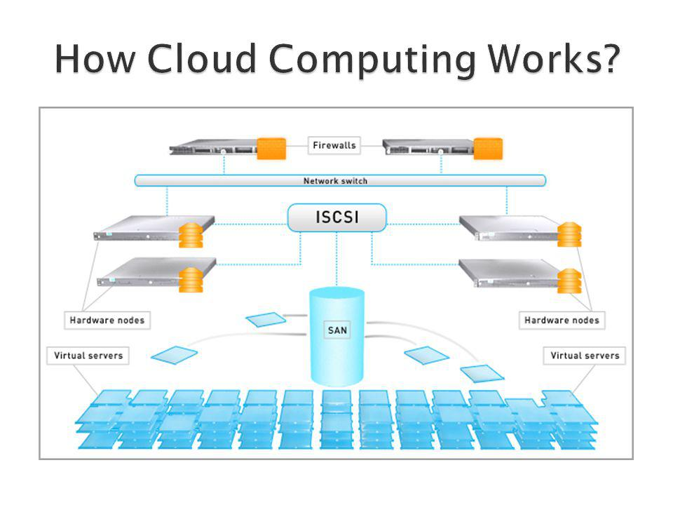 How Cloud Computing Works